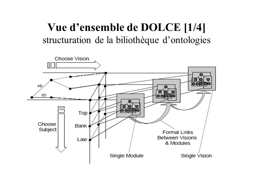 Vue d'ensemble de DOLCE [1/4] structuration de la biliothèque d'ontologies